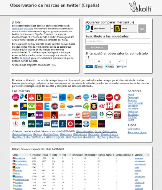 Observatorio de marcas en twitter (España)