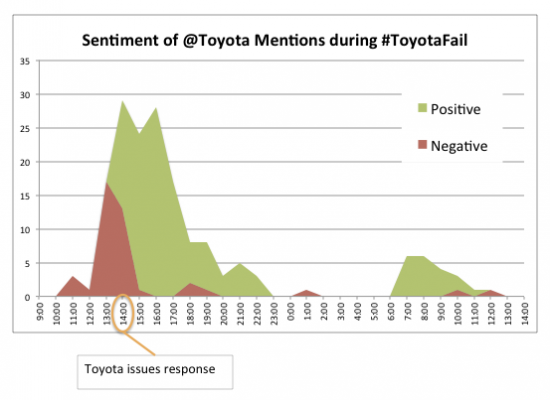 ToyotaFail Sentiment Tracking