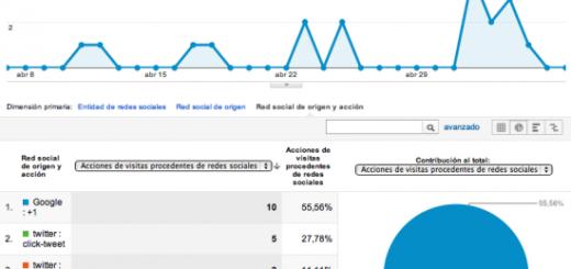 Google Analytics Social