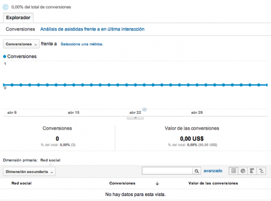 Google Analytics Conversión