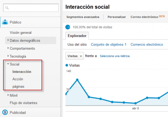 Social Google Analytics