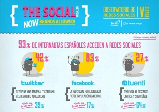Infografía Reorganización Redes Sociales Zenith 2013