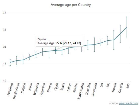 Media de edad por país