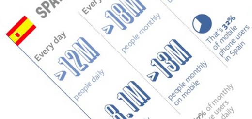 Datos de uso de facebook en España