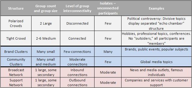 parámetros de comunidades de conversación